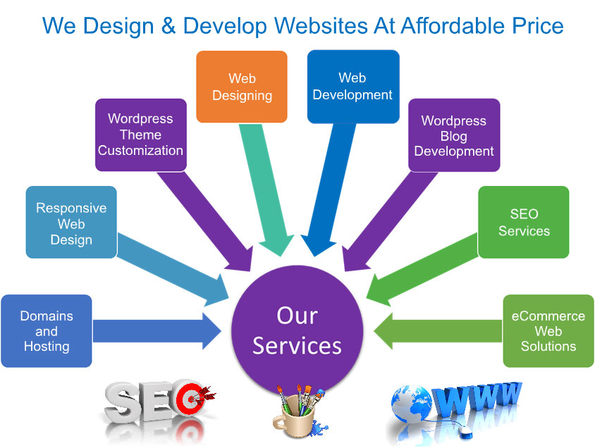 freelance-web-designer-hyderabad-services